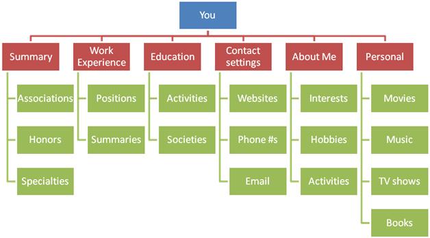 Social Profile Map